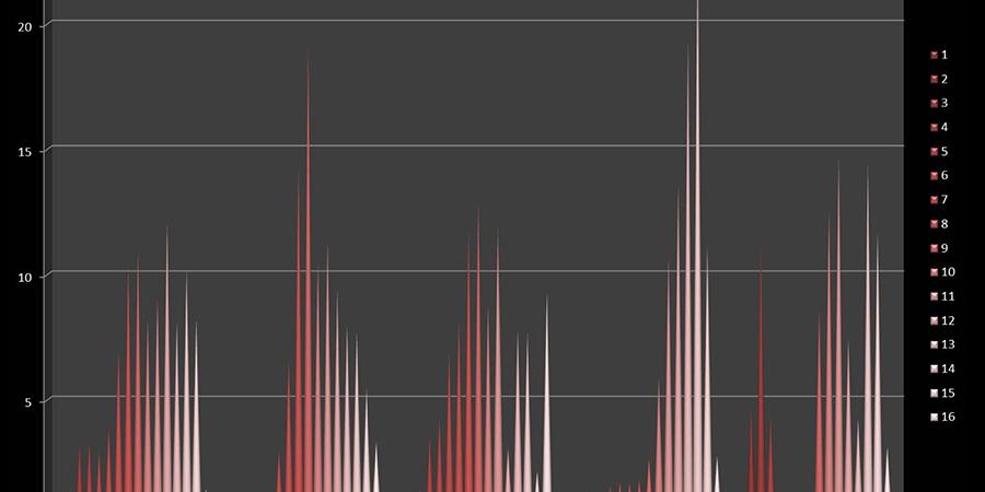 Abb. 32: Diagramm der Farbkomponenten                                in fünf Herrscher- und Politikerbildern, die horizontale Achse zeigt                                die Farbwerte für jedes Bild beginnend links mit Farbwert 1 bis                                Farbwert 16, die vertikale Achse zeigt die Prozentzahl des Farbwerts                                im Bild (von links): a Hyacinthe Rigaud, Ludwig                                    XIV., 1701, b Jacques Louis David, Kaiser                                    Napoleon in seinem Studierzimmer, 1812, c Paul Delaroche,                                    Napoleon am 31. März 1814 in                                    Fontainebleau, 1845, d Franz Lenbach, Wilhelm I., 1887, e FAZ-Cover vom 14.02.2012, Wulff                                    in Rom (Messtechnologie: Lab-Farbraum,                                16-Farbklassen-Modell, Software Redcolor-Tool, HCI) © Pippich 2014.