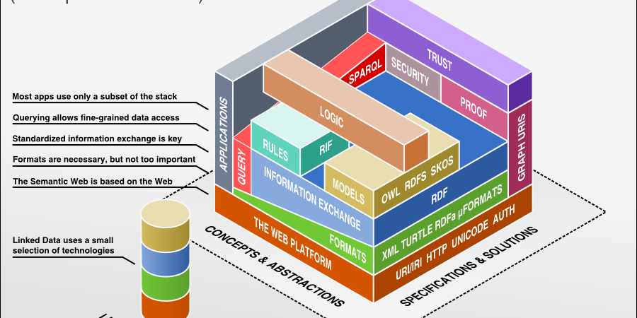 Abb. 2: Semantic Web Technology Stack.                                 Quelle: [online]