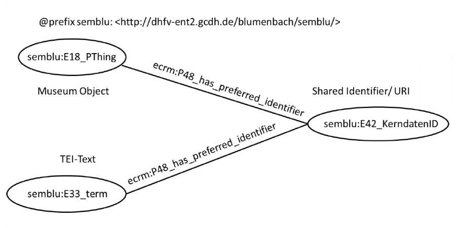Abb. 5: Schematische Darstellung der                                 Datenmodellierung in ECRM über eine gemeinsame                                 Identifikationsnummer, die über TEI Markup vorab in die Texte                                 eingebracht wurde.