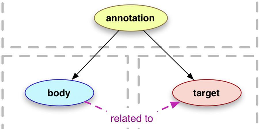 Abb. 7: Schematische Darstellung des                                 Annotationsschemas von PANDORA.