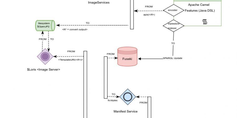 PANDORA API-X Produktionsprozeß                                für Manifeste (Abb. Christopher H. Johnson, [online]).