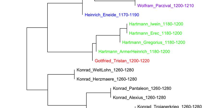 Abb. 1: Clusteranalyse der höfischen Epik                                     (Graphik: Autor).