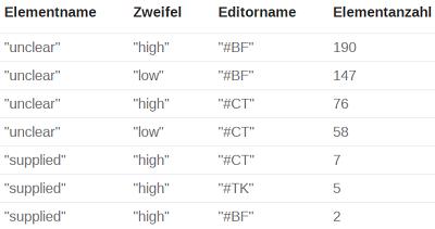 Abb. 10: Häufigkeit der unclear- und supplied-Knoten mit Angabe des                                  cert-Attributs. [Kasper / Kuczera 2019.]