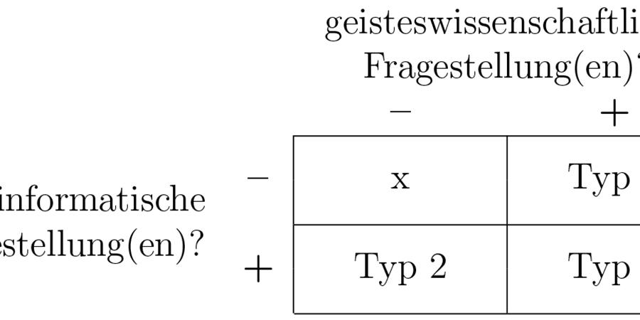 Abb. 1: Klassifikation von DH-Ansätzen                                (Grafik: Gius / Jacke 2014).