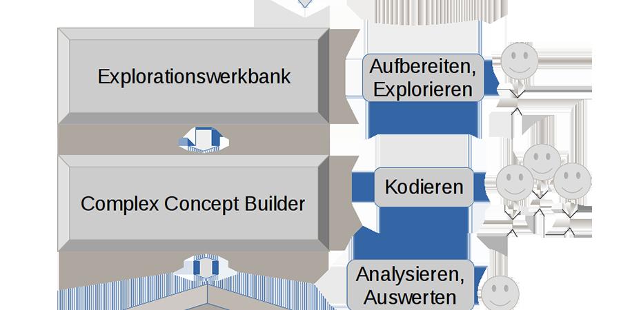 Schematische Darstellung der                                Dokumentenverarbeitungskette (Quelle: Eigene Darstellung).