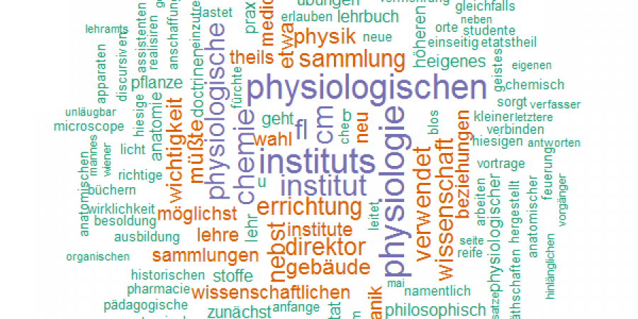 Abb. 3: Beispiel von in Form von Wortwolken