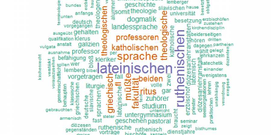Abb.7: Drei Beispiele ›kohärenter‹, sprich                            leicht interpretierbarer Topics. Diese Topics basieren auf nur 111                            Dokumenten (chunksize 2000). © Peter Andorfer, 2015: https://github.com/csae8092/topicModeling/blob/master/results/2000_53/wordclouds/1.png,                               https://github.com/csae8092/topicModeling/blob/master/results/2000_53/wordclouds/48.png,                               https://github.com/csae8092/topicModeling/blob/master/results/2000_53/wordclouds/46.png.