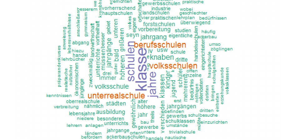 Abb. 8: Wortwolke zum 33. Topic. Vgl. https://github.com/csae8092/topicModeling/blob/master/results/200_53/wordclouds/33.png.