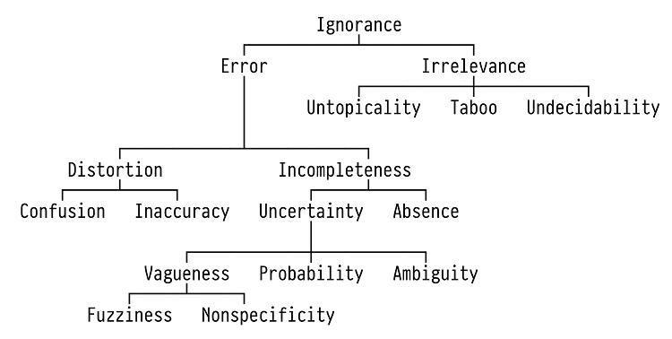 Fig. 1: Smithson's taxonomy of ignorance. [Piotrowski 2019, redrawn after Smithson 1989, p. 9.]