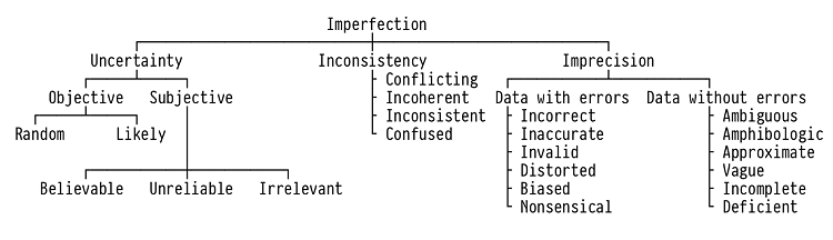 Fig. 2: Smets's taxonomy of imperfection. [Piotrowski 2019, drawn after Smets 1997.]