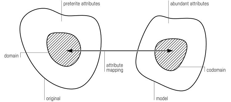 Fig. 3: Original – model mapping. [Piotrowski 2019, redrawn after Stachowiak 1973, p. 157.]