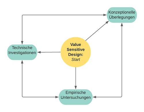 Abb. 1: Die drei Untersuchungsschritte                                     von Value-Sensitive-Design-Analysen. [Leyrer 2021]