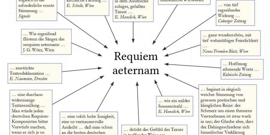 Abb. 5: Kommentare zur Einleitung der Messa da Requiem (Requiem aeternam). [Grafik: Torsten Roeder.]
