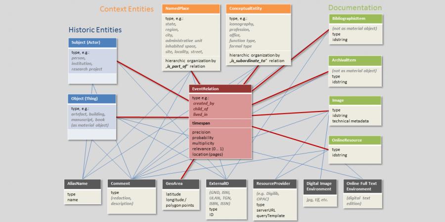 Abb. 1: Schematisches Datenmodell des                            Informationssystems ZUCCARO (Stand 2013). CC-BY-NC-SA 4.0.