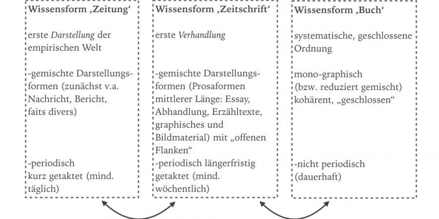 Abb. 4: Schema Wissensflüsse im Printmedienfeld. ©                        Eigene Grafik, 2017.