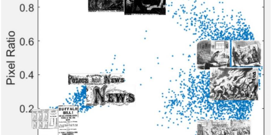 Abb. 12: Tabelle mit Daten zu Pixelzahl und                         -verteilung für unterschiedliche Bildtypen. Ihr Einbau in das                         Koordinatensystem macht ihre Vereinzelung besonders prägnant deutlich. ©                            Nineteenth Century                            Newspaper Analysis 2017